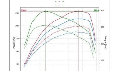 AUDI A3 2.0TFSI STAGE 1 REMAP DYNO RESULTS.